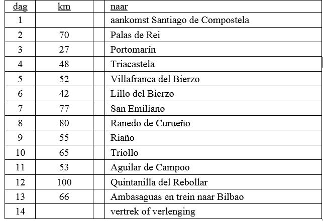 Dagschema Santiago Bilbao